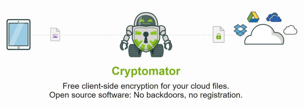 Best Free Apps to Encrypt Files & Data before Uploading to the Cloud