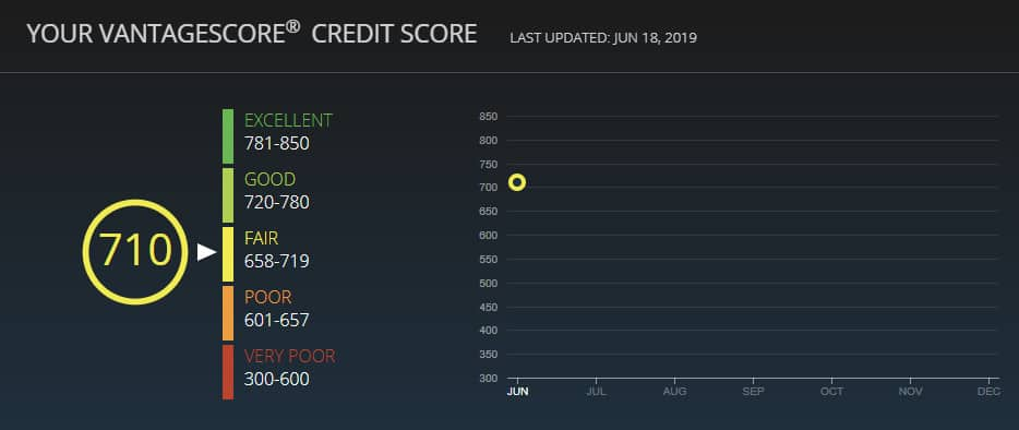 id guard credit score