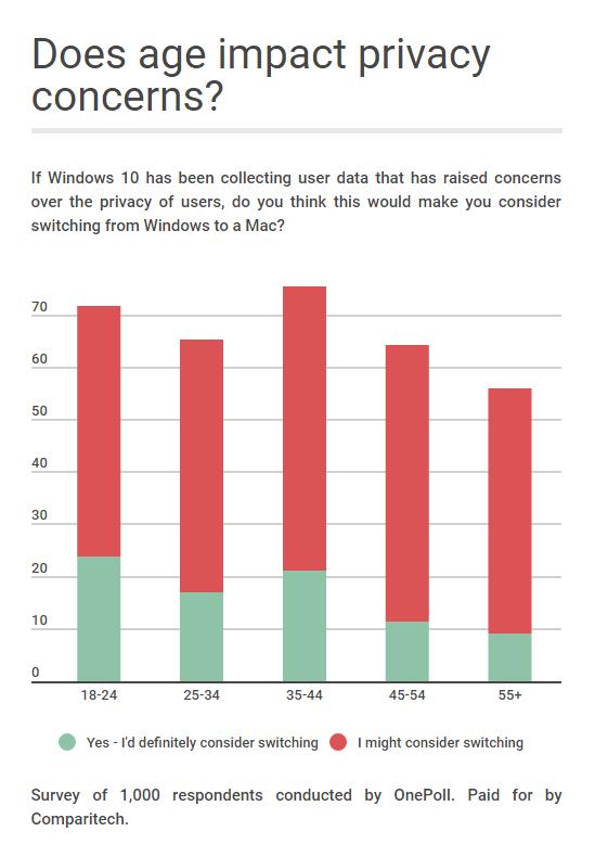 age vs privacy windows 10 survey 2