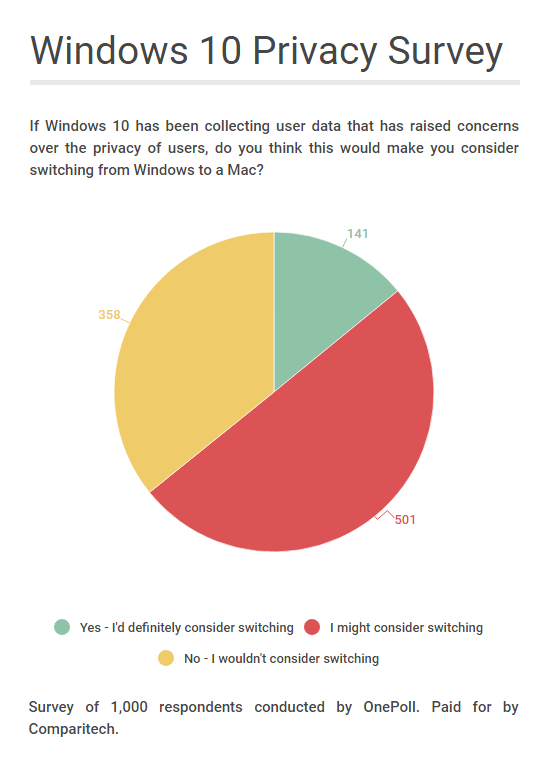 windows 10 privacy survey top 2