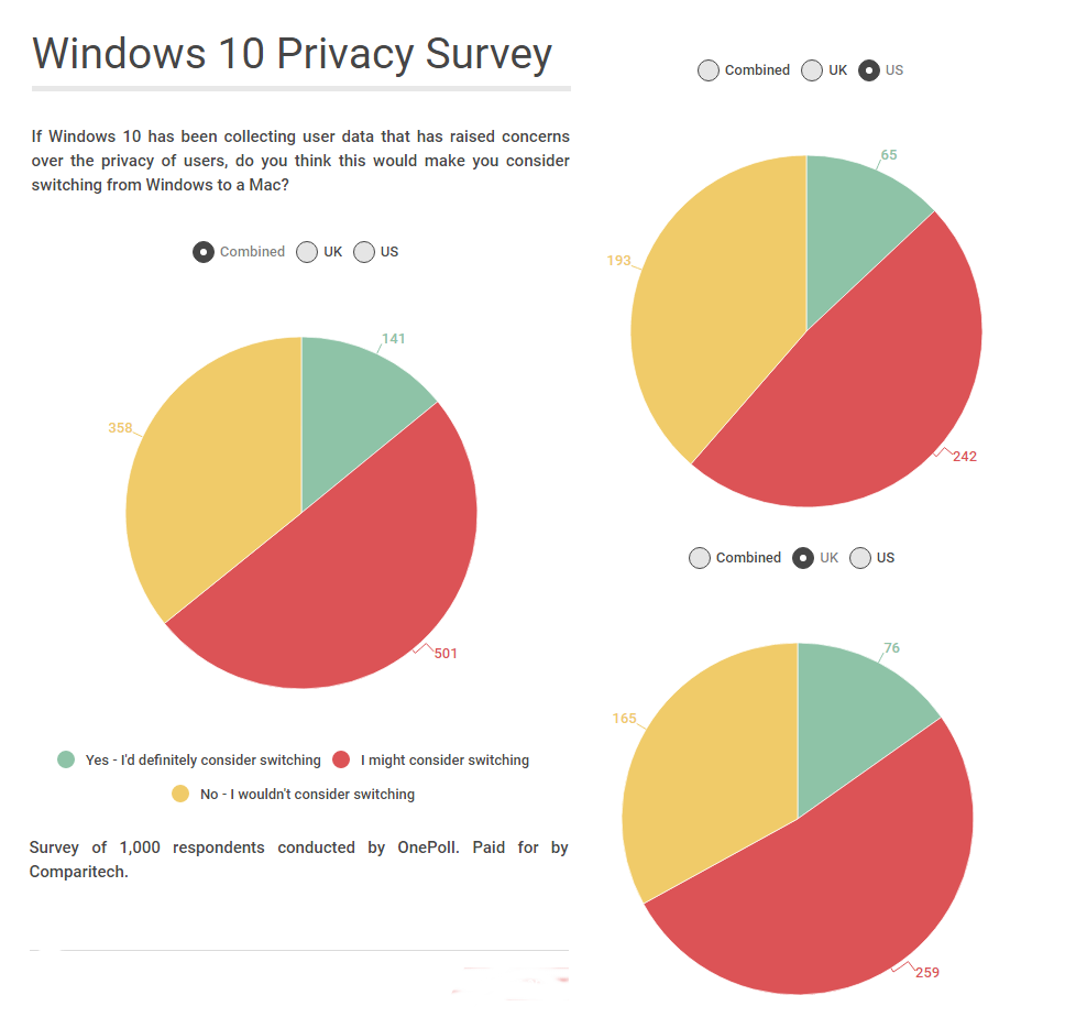 windows 10 survey all 2