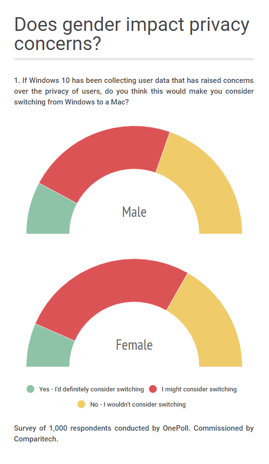 windows 10 survey gender privacy concerns 2