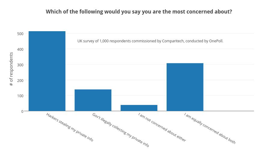 UK biggest privacy concerns