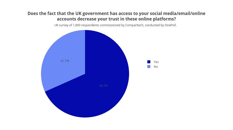 UK government trust
