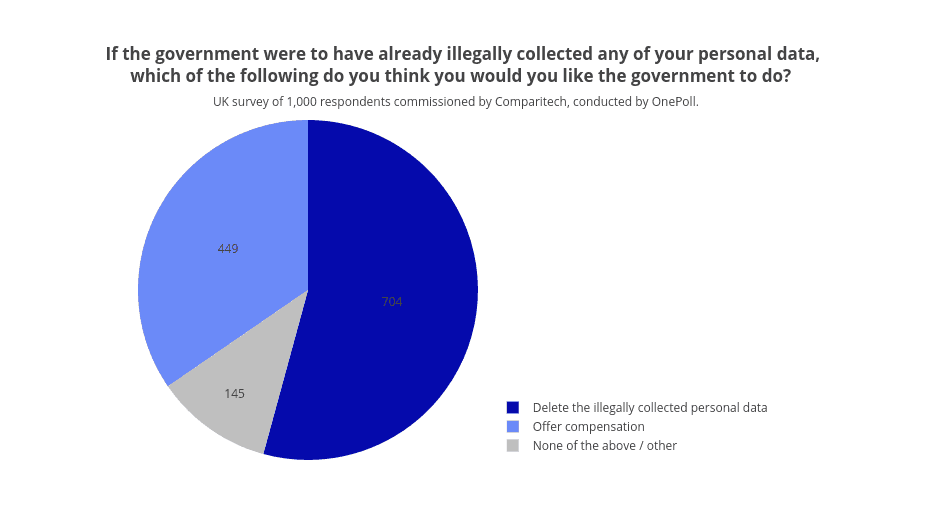 Government illegal data collection