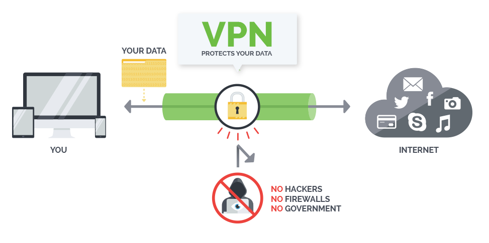 how vpn protects your data