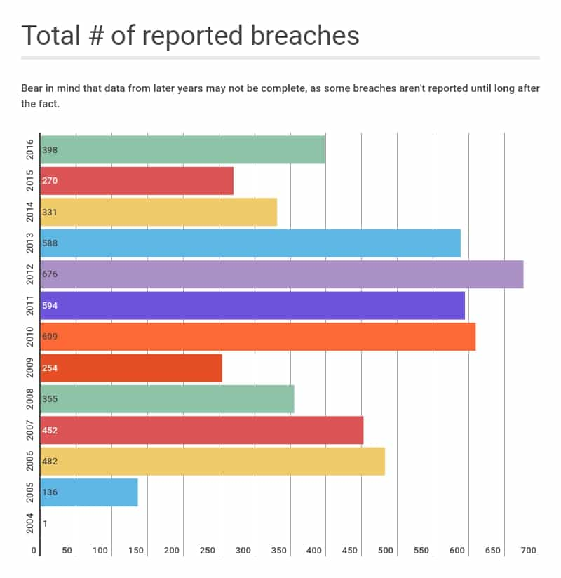 Number_of_data_breaches_by_year (1)