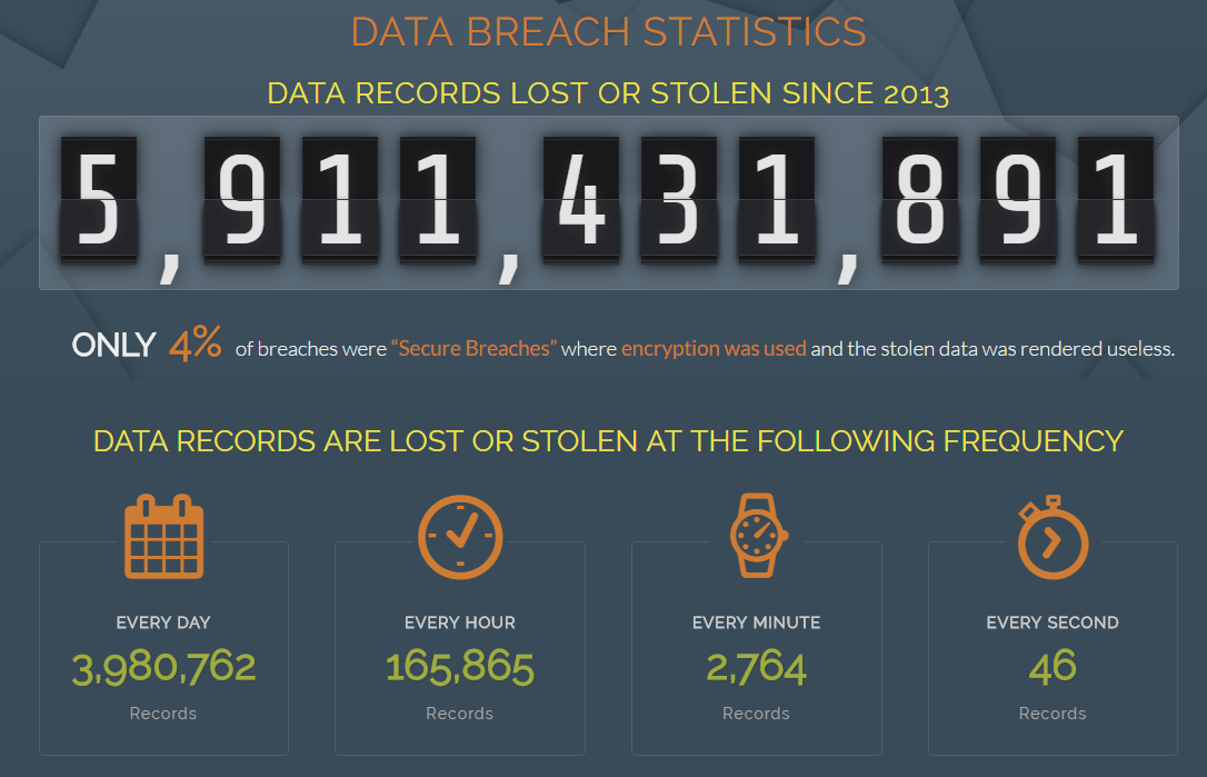 Data breach numbers
