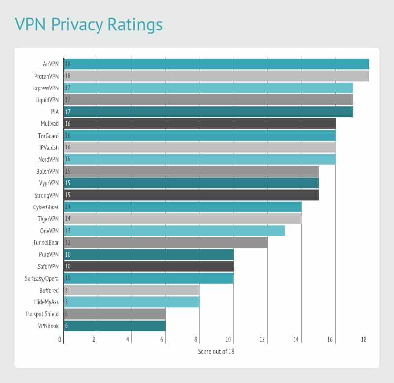 VPN_privacy_ratings
