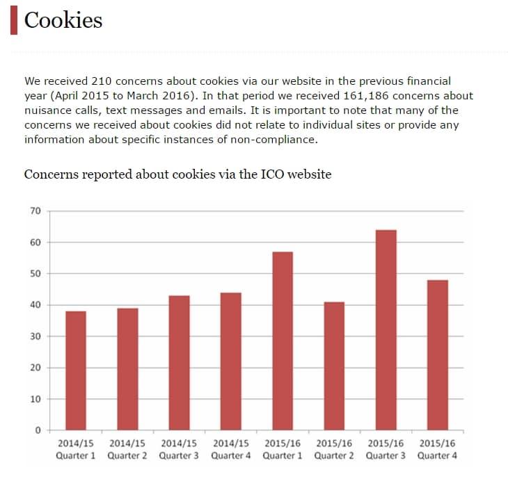 ICO cookie law response