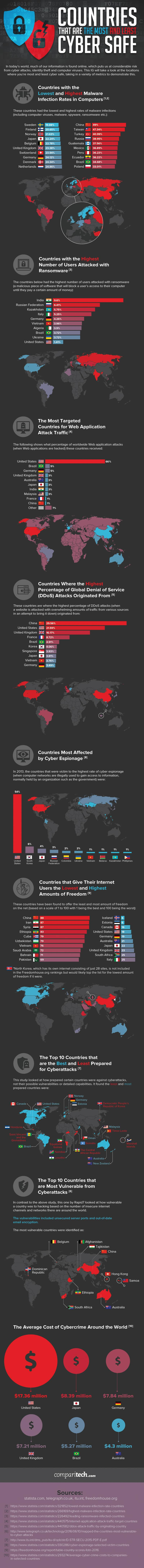 cyber safe countries