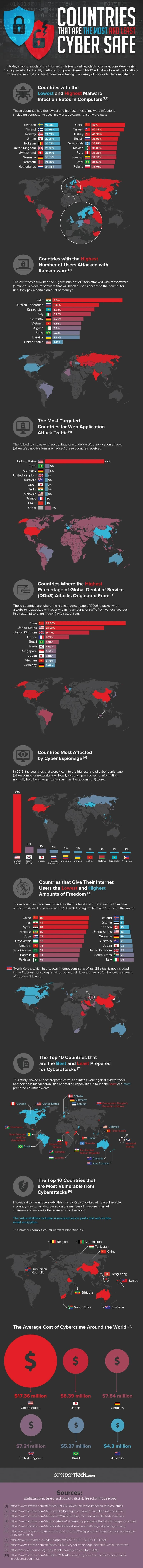 Cyber security and internet freedom statistics by country. Which are most and least safe?