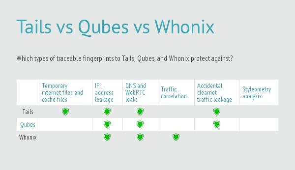 Tails_vs_Qubes_vs_Whonix