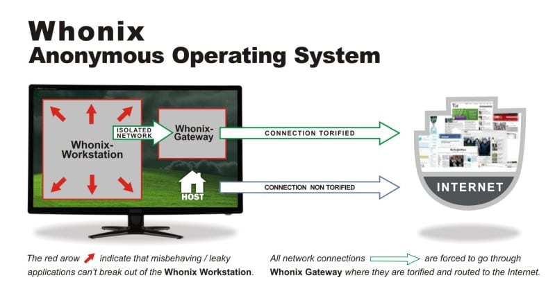 whonix concept refined
