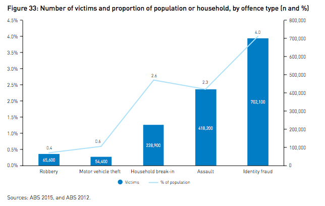 Number of victims and proportion of population or household