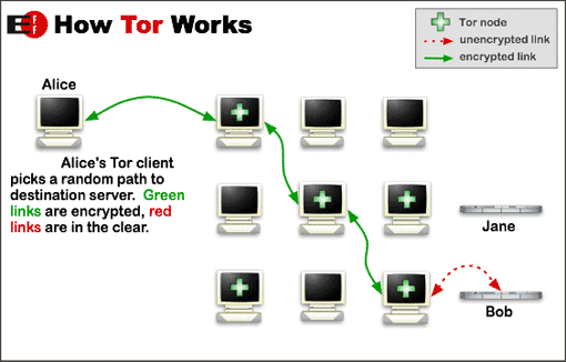EFF How Tor Works