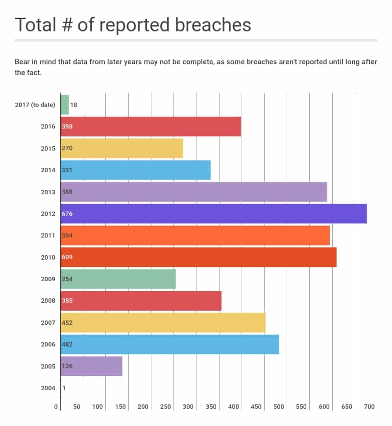 Number_of_data_breaches_by_year (5)