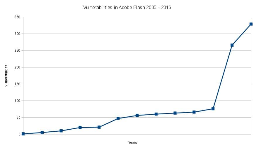 Adobe Flash vulnerability graph