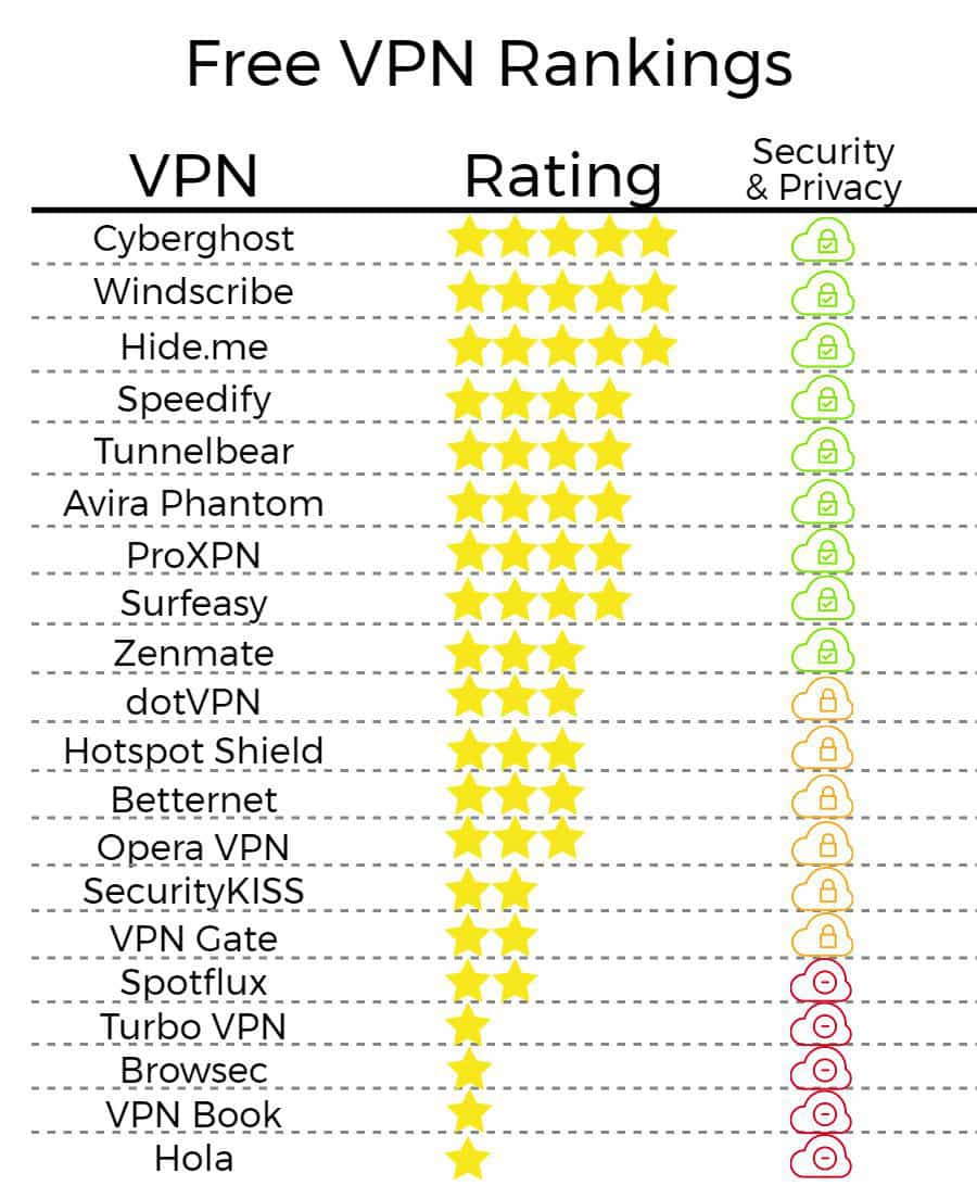 Best Free VPNs Of 2018 That Won't Log Your Activity (or