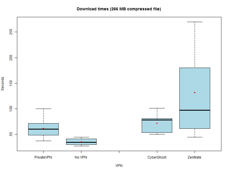 A boxplot of speed test results.