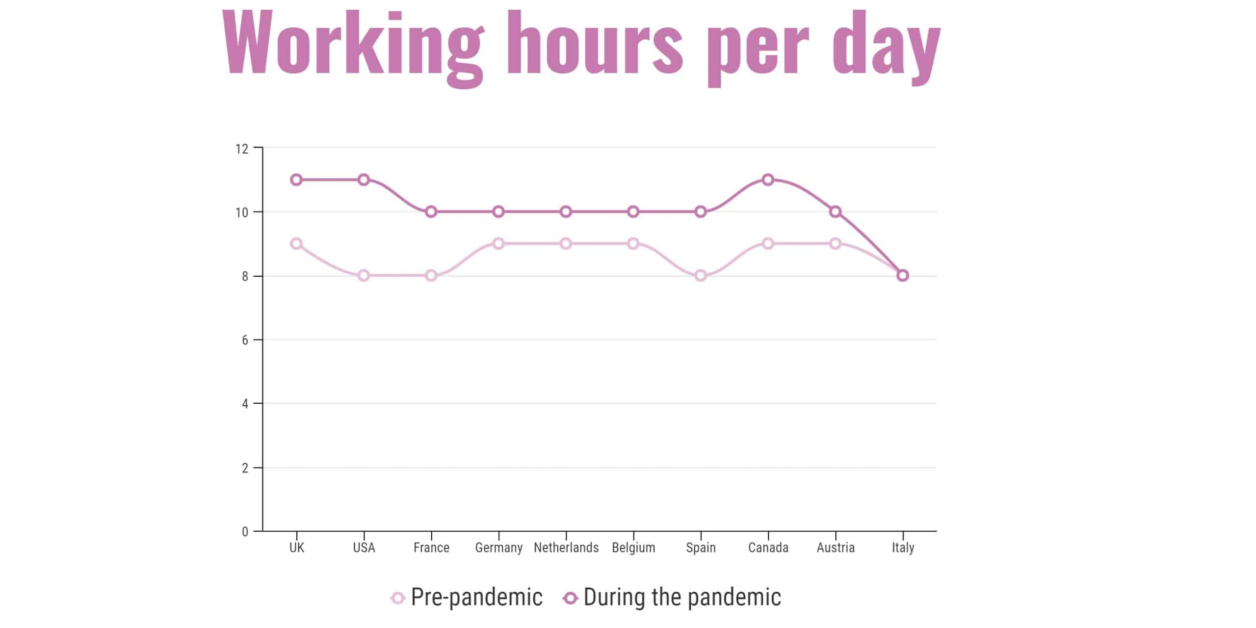 Working hours per day pandemic