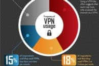 VPN statistics: What the numbers tell us about VPNs
