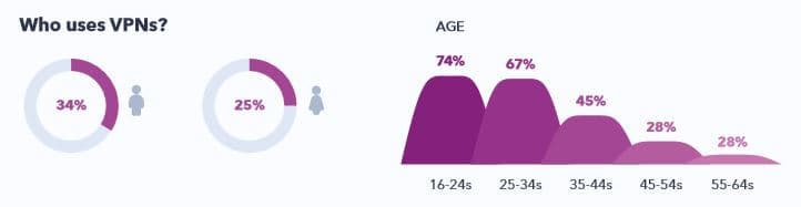 Age and gender of VPN users.