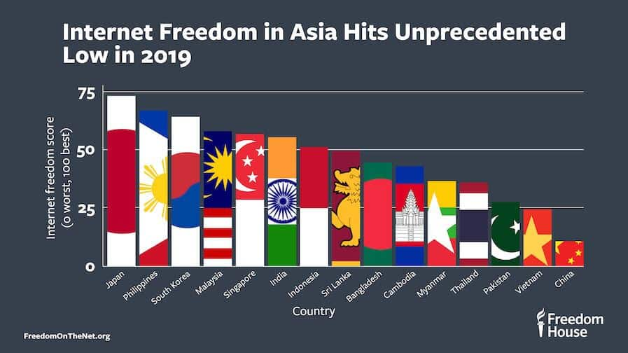 Internet freedom in Asia VPN statistics.