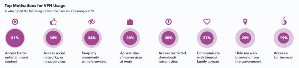 Reasons for VPN use.