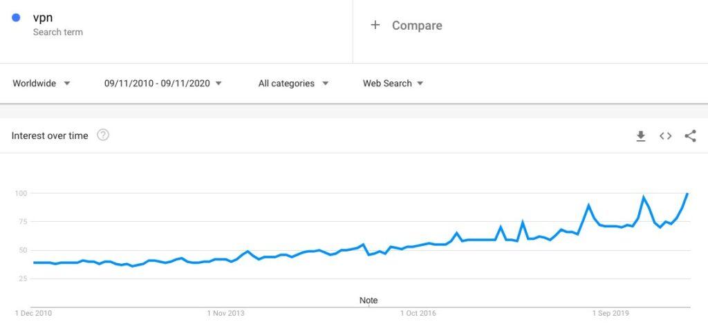 Google Trends worldwide.
