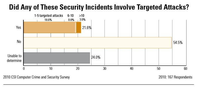 A chart showing the proportion of targeted attacks.