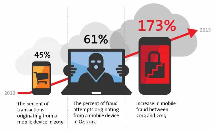 A representation of mobile channel cybercrime trends.