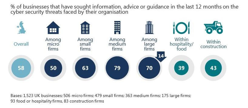 An infographic showing the percentage of businesses seeking guidance on cybersecurity.