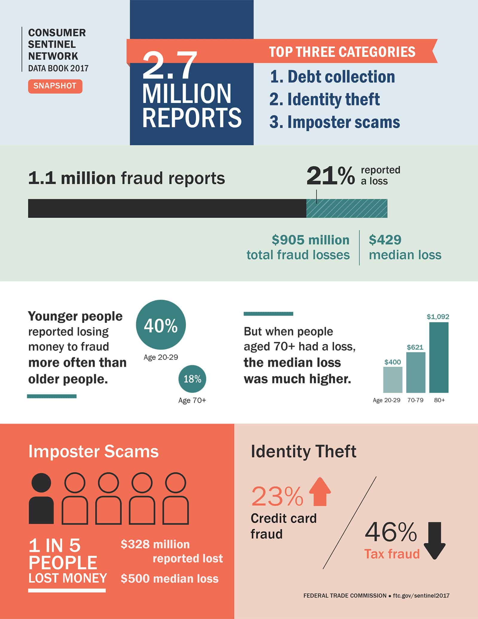 photo How to Report Identity Theft to Social Security