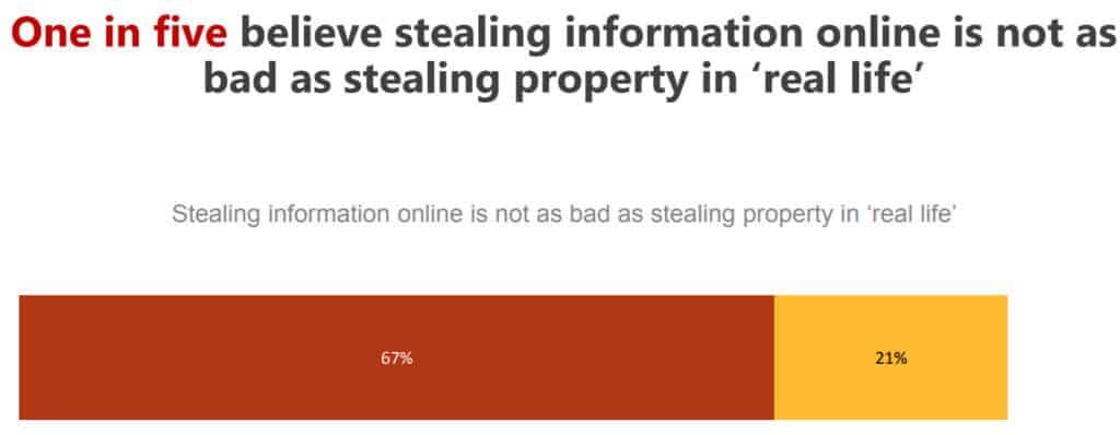 symantec identity theft