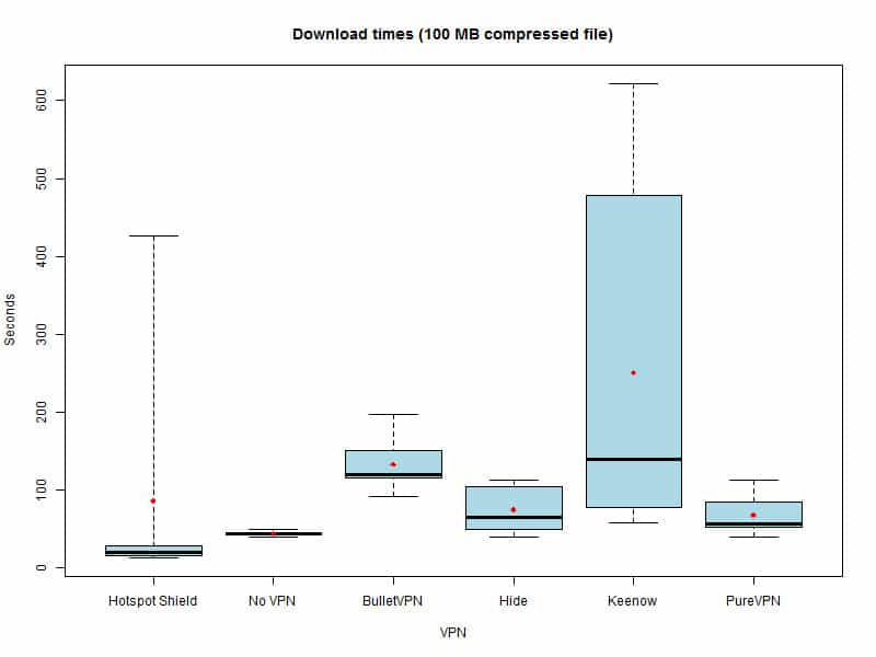 Boxplot for Hotspot Shield and PureVPN speed test results.