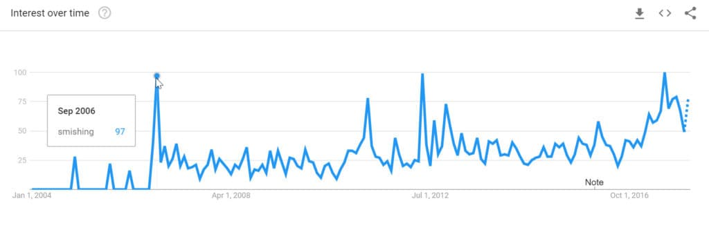 Google Trends Smishing
