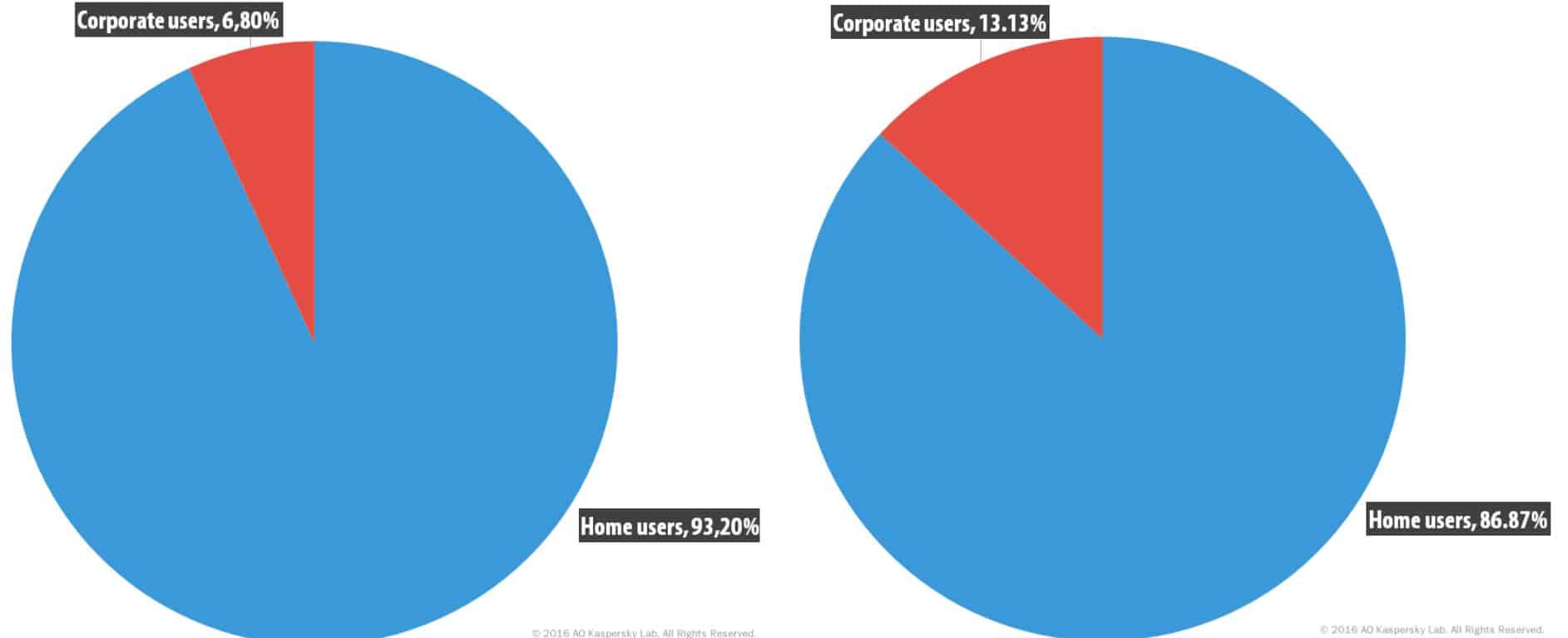 Ransomware Statistics 2017-2019 : 50+ Ransomware Stats & Facts