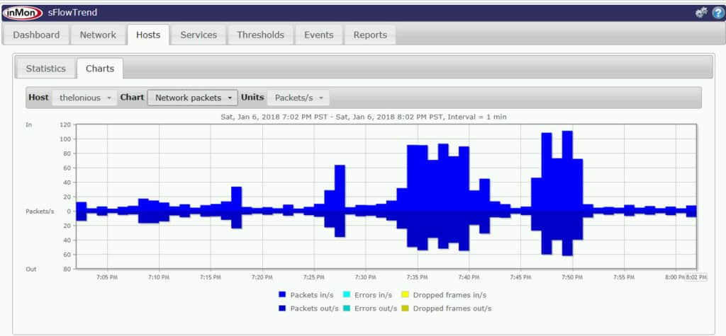 sFlowTrend's host display shows host metrics like network performance.