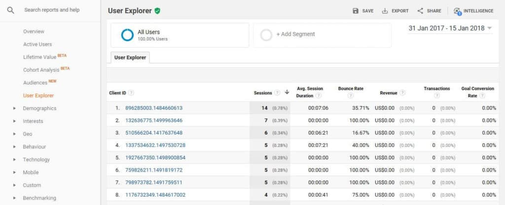 Google Analytics User Explorer interface.