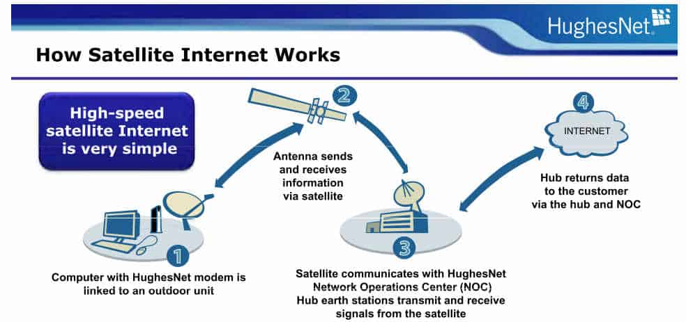 Hook up satellite internet