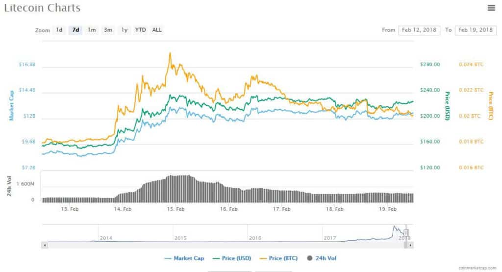 A chart showing litecoin price and market cap.