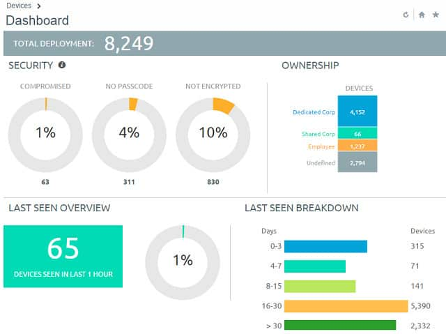 AirWatch dashboard