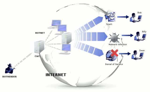 Botnet threat