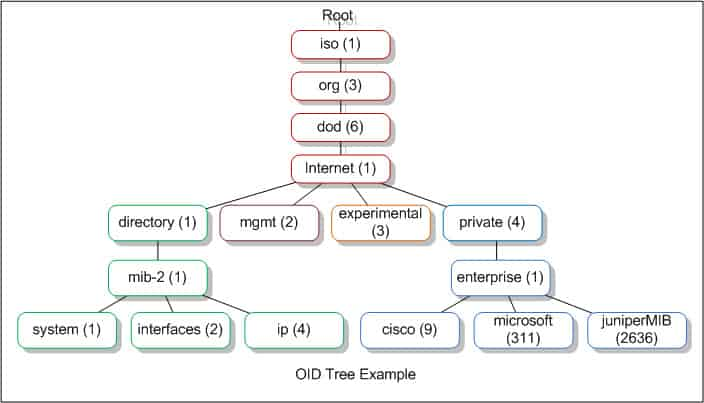 The MIB hierarchy for SNMP