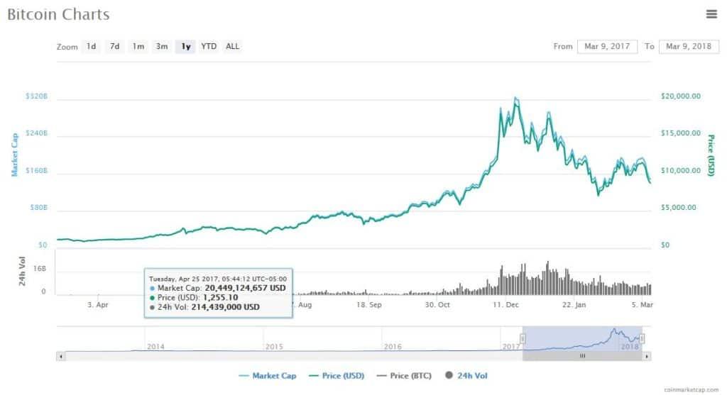 Bitcoin price charts