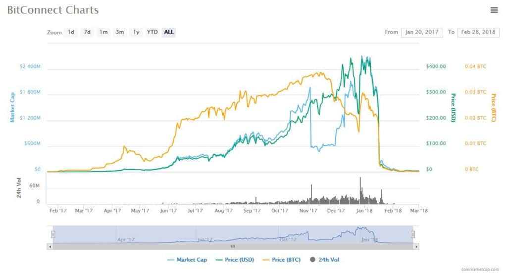 BitConnect charts.