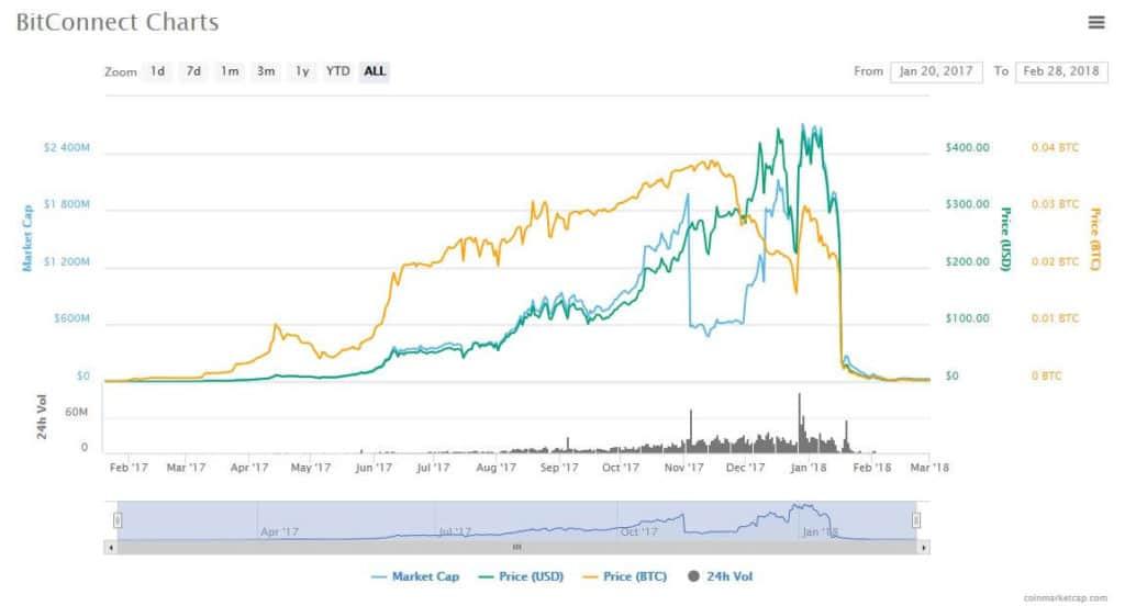 BitConnect charts.