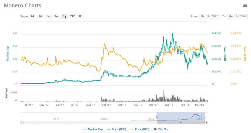 A chart of monero's price and market cap.