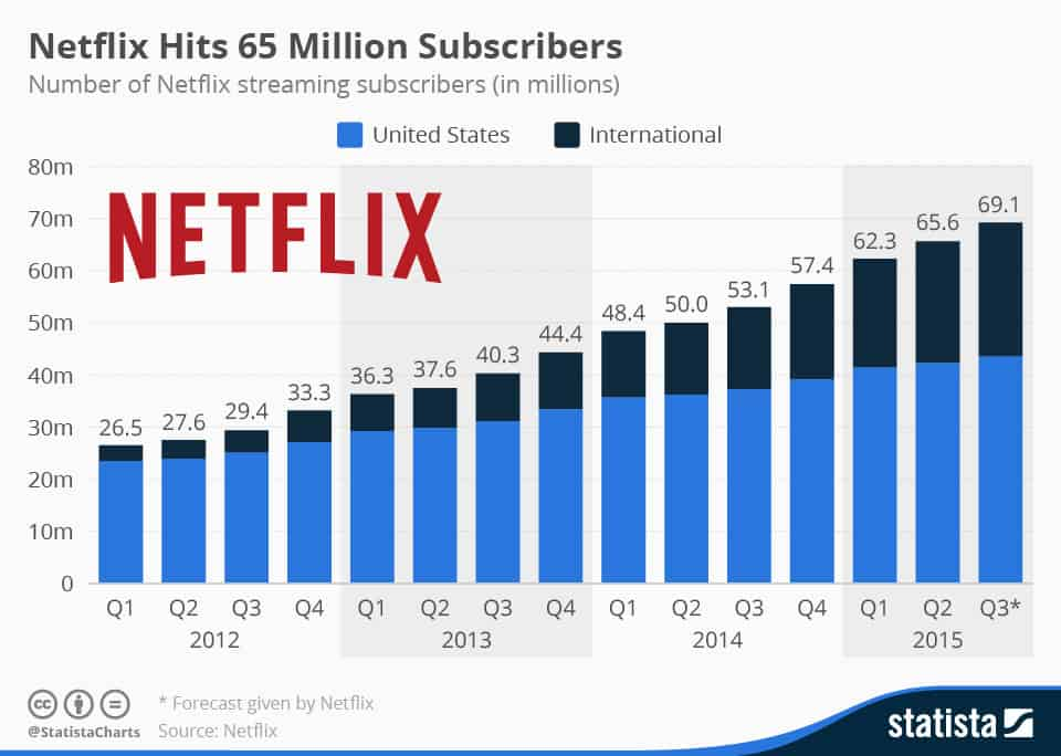Netflix facts and stats